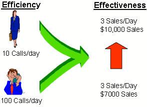 Philip Lew – Optimizing Call Center Effectiveness